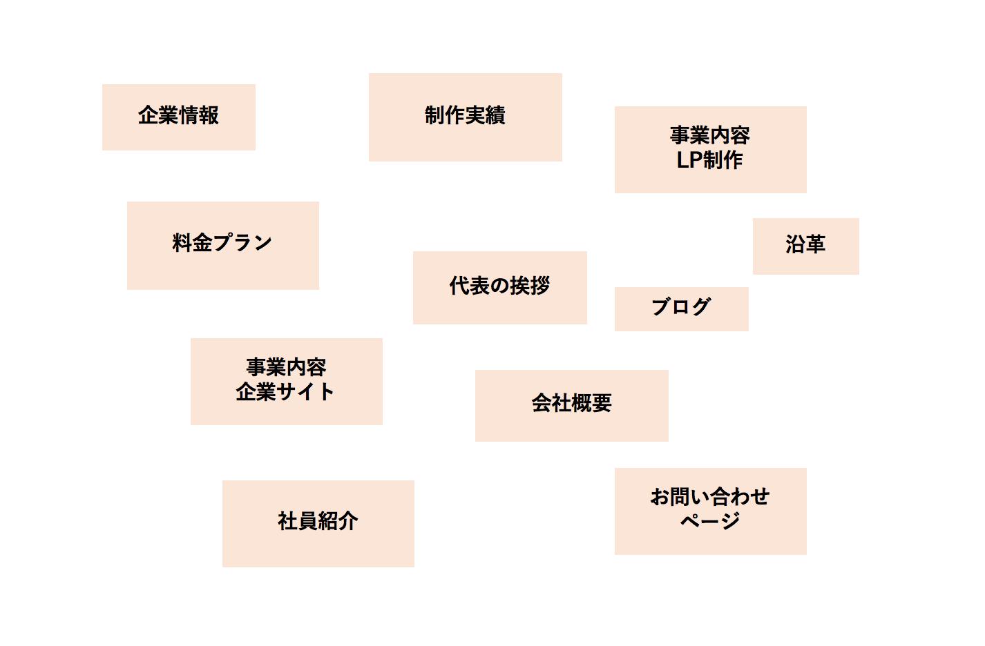 マップ 作り方 サイト